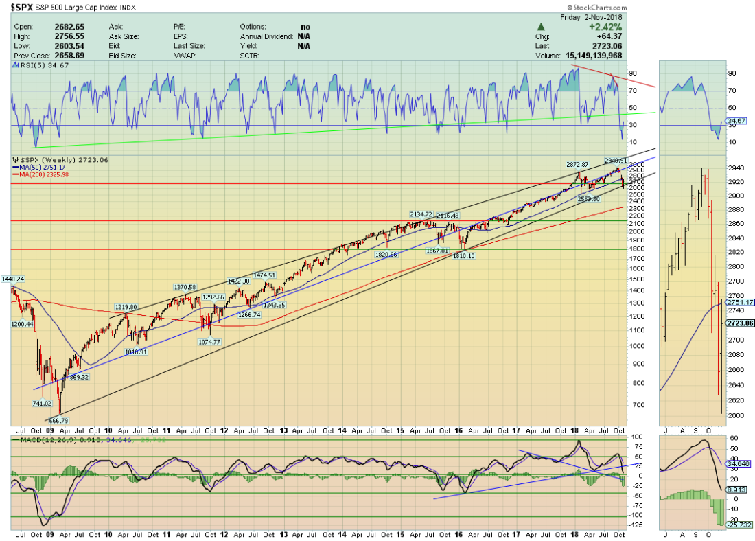 spx weekly7-2
